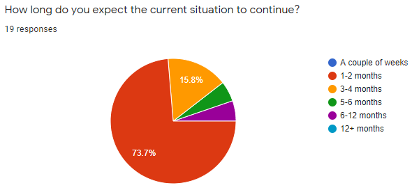 How long do you expect the current situation to continue? 1-2 months: 74% 3-4 months: 16% 5-6 months: 5% 6-12 months: 5%