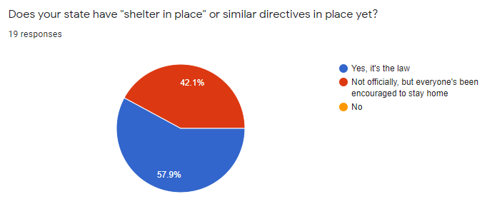 Does your state have shelter in place or similar directives in place yet? 42% not officially, but it's encouraged 58% yes